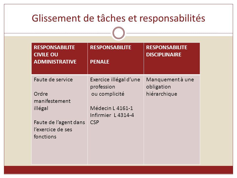Glissement de tâches et responsabilités RESPONSABILITE CIVILE OU ADMINISTRATIVE RESPONSABILITE PENALE RESPONSABILITE DISCIPLINAIRE Faute de service Or