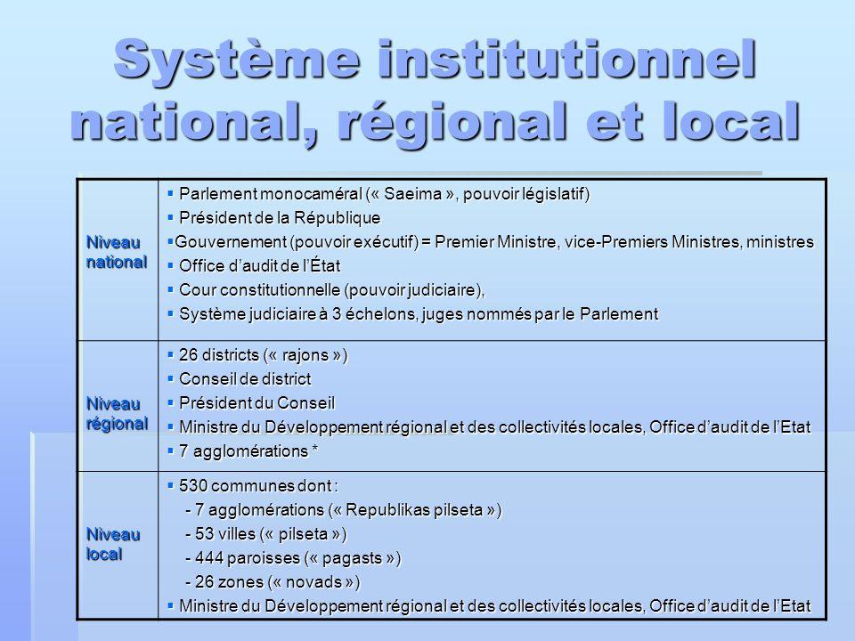 Système institutionnel national, régional et local Niveau national  Parlement monocaméral (« Saeima », pouvoir législatif)  Président de la Républiq