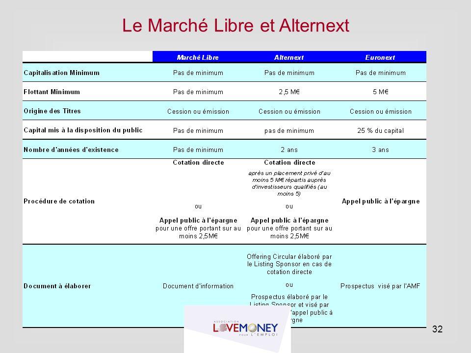 Le Marché Libre et Alternext 32