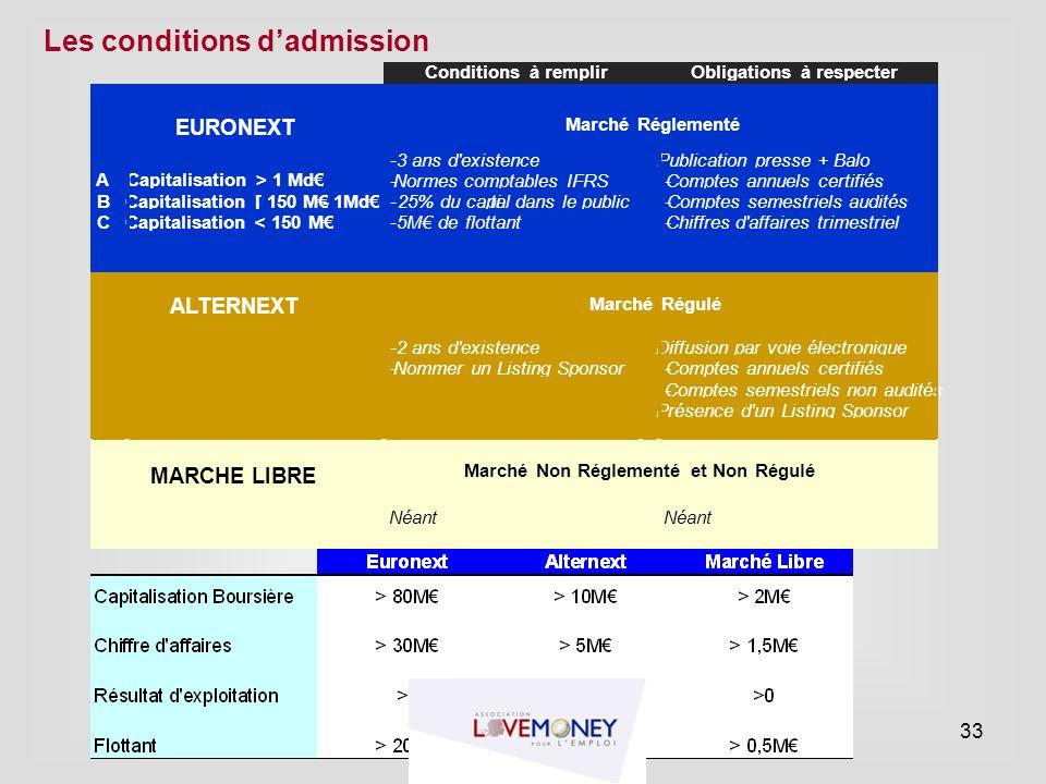 Conditions à remplir Obligations à respecter EURONEXT Marché Réglementé - 3 ans d'existence Publication presse + Balo A Capitalisation > 1 Md€ - Norme