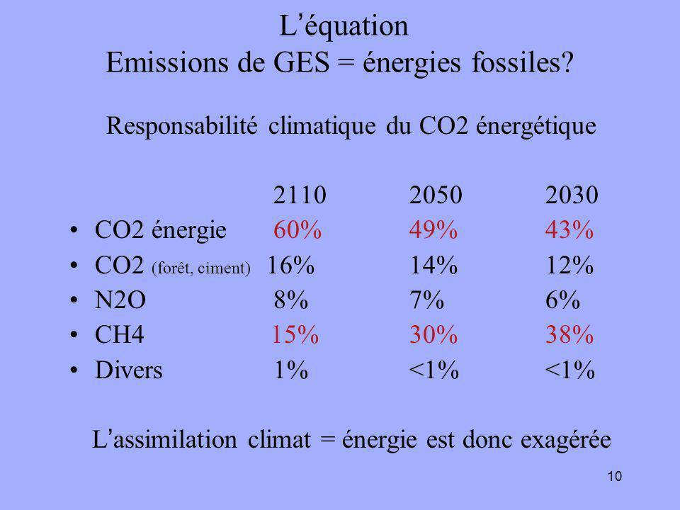 10 L'équation Emissions de GES = énergies fossiles? Responsabilité climatique du CO2 énergétique 211020502030 CO2 énergie60%49%43% CO2 (forêt, ciment)