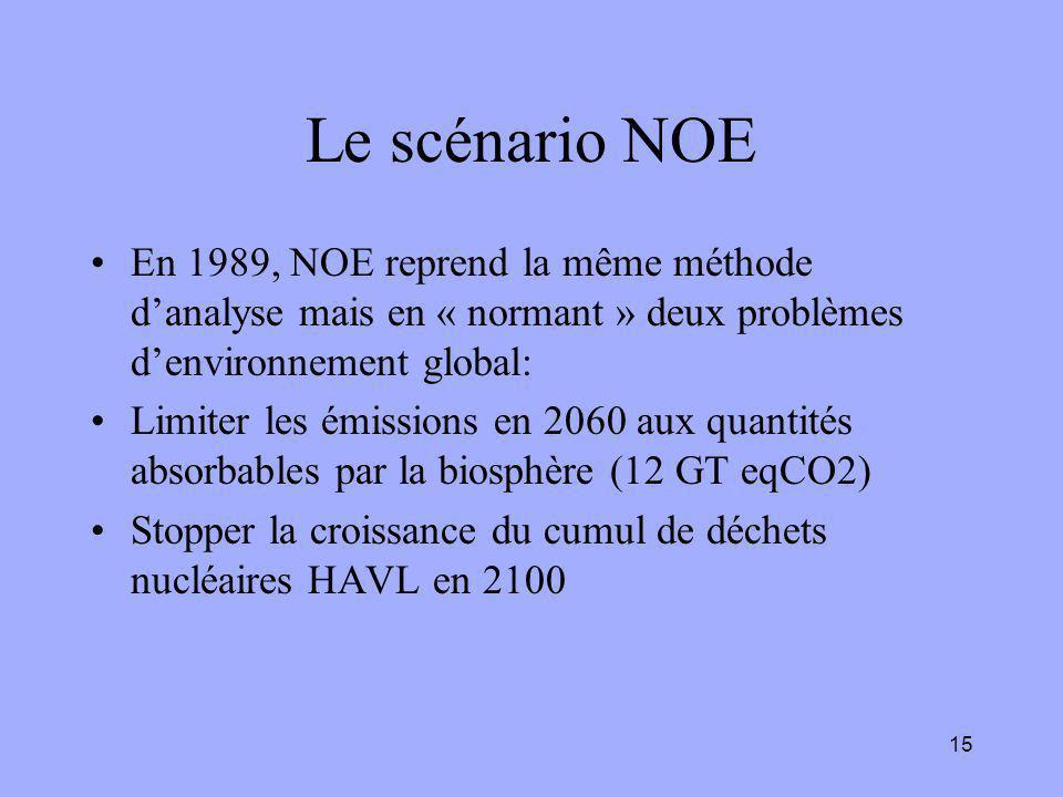 15 Le scénario NOE En 1989, NOE reprend la même méthode d'analyse mais en « normant » deux problèmes d'environnement global: Limiter les émissions en 2060 aux quantités absorbables par la biosphère (12 GT eqCO2) Stopper la croissance du cumul de déchets nucléaires HAVL en 2100