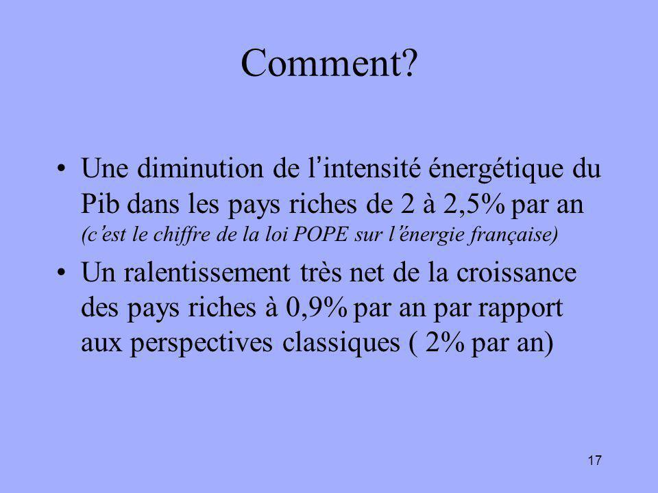 17 Comment? Une diminution de l'intensité énergétique du Pib dans les pays riches de 2 à 2,5% par an (c'est le chiffre de la loi POPE sur l'énergie fr