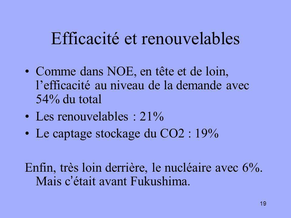 19 Efficacité et renouvelables Comme dans NOE, en tête et de loin, l'efficacité au niveau de la demande avec 54% du total Les renouvelables : 21% Le captage stockage du CO2 : 19% Enfin, très loin derrière, le nucléaire avec 6%.