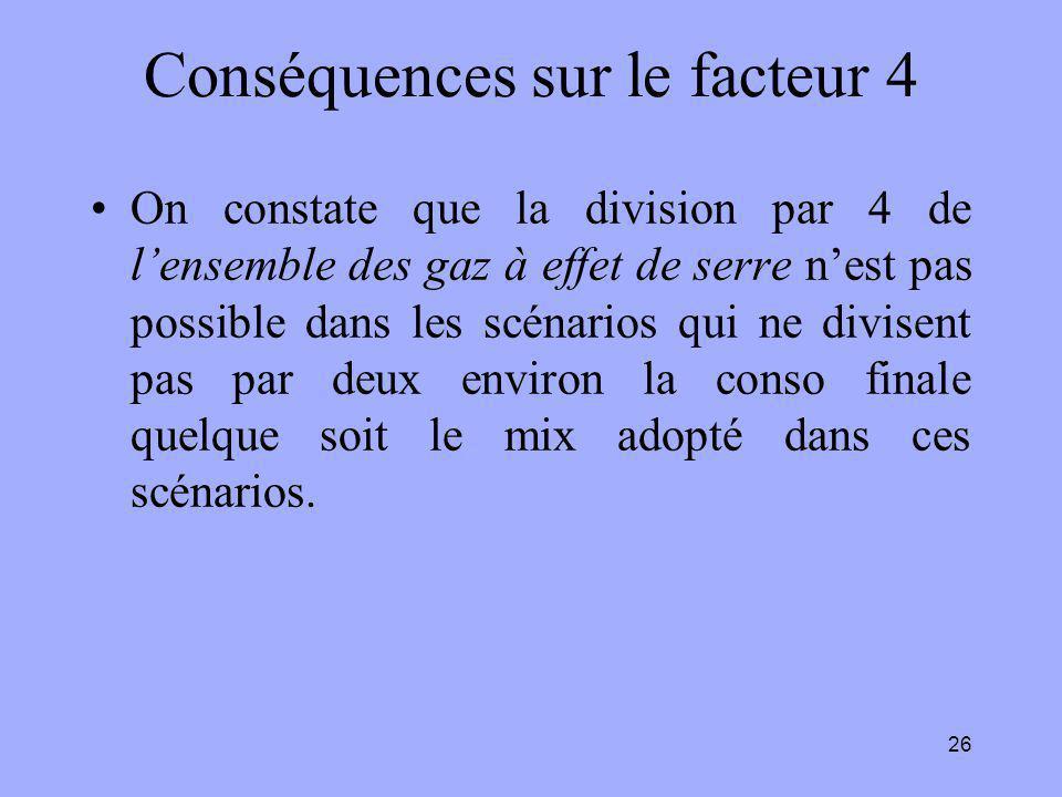 Conséquences sur le facteur 4 On constate que la division par 4 de l'ensemble des gaz à effet de serre n'est pas possible dans les scénarios qui ne divisent pas par deux environ la conso finale quelque soit le mix adopté dans ces scénarios.