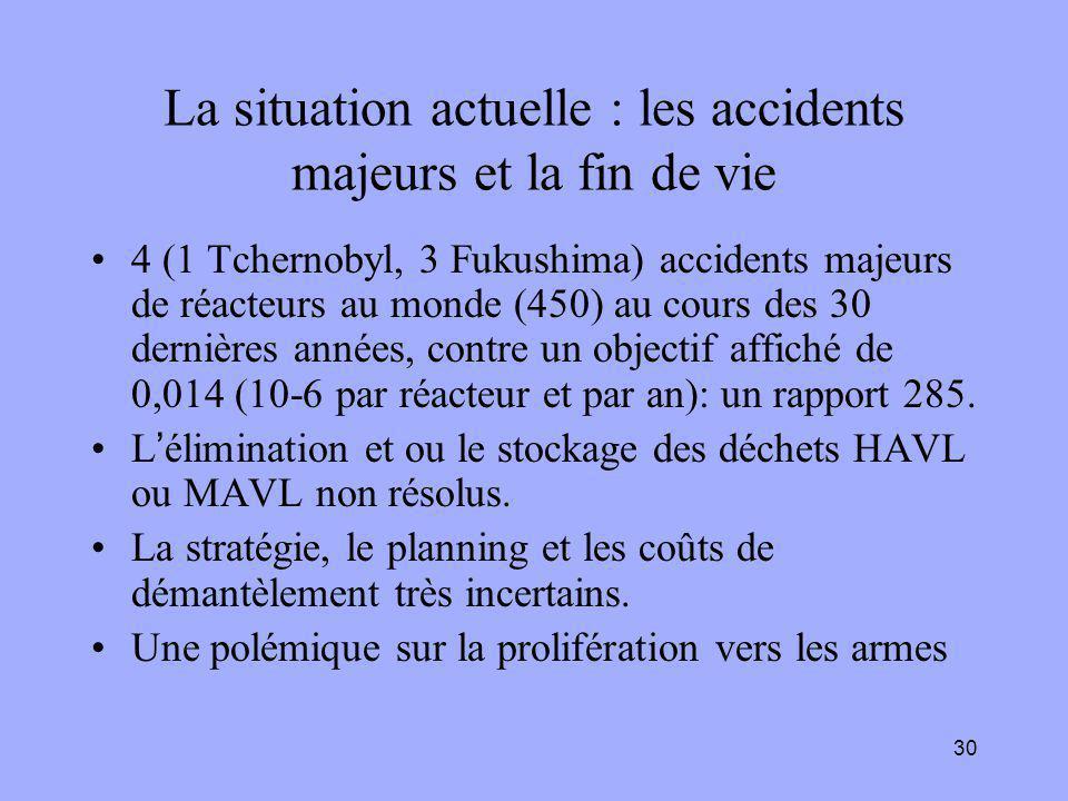 30 La situation actuelle : les accidents majeurs et la fin de vie 4 (1 Tchernobyl, 3 Fukushima) accidents majeurs de réacteurs au monde (450) au cours des 30 dernières années, contre un objectif affiché de 0,014 (10-6 par réacteur et par an): un rapport 285.