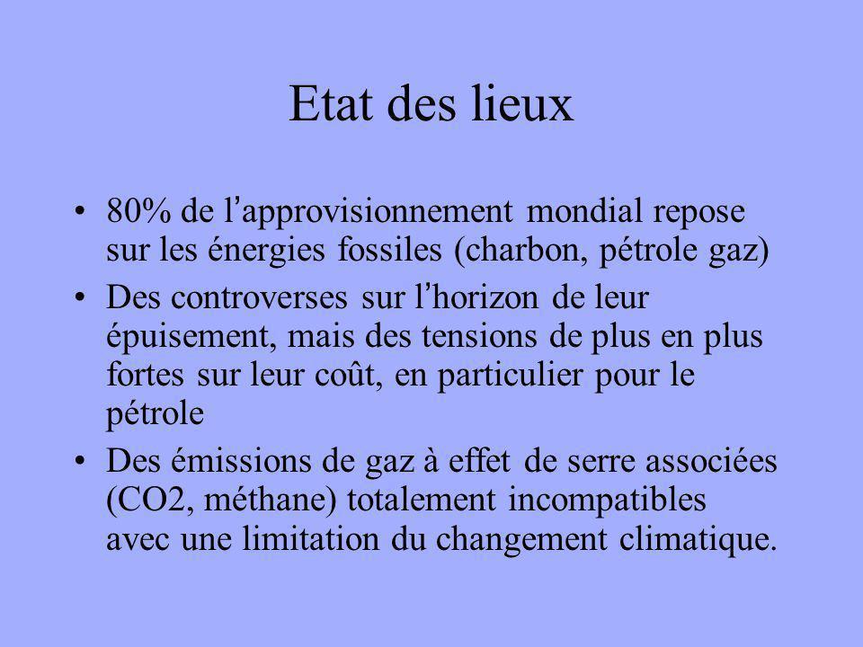 Etat des lieux 80% de l'approvisionnement mondial repose sur les énergies fossiles (charbon, pétrole gaz) Des controverses sur l'horizon de leur épuisement, mais des tensions de plus en plus fortes sur leur coût, en particulier pour le pétrole Des émissions de gaz à effet de serre associées (CO2, méthane) totalement incompatibles avec une limitation du changement climatique.