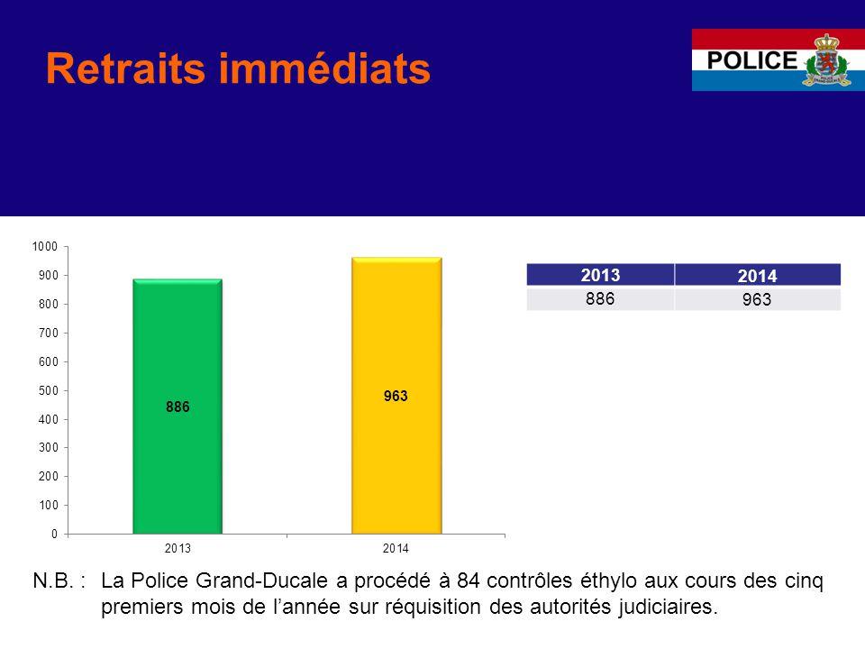 Retraits immédiats 20132014 886963 La Police Grand-Ducale a procédé à 84 contrôles éthylo aux cours des cinq premiers mois de l'année sur réquisition