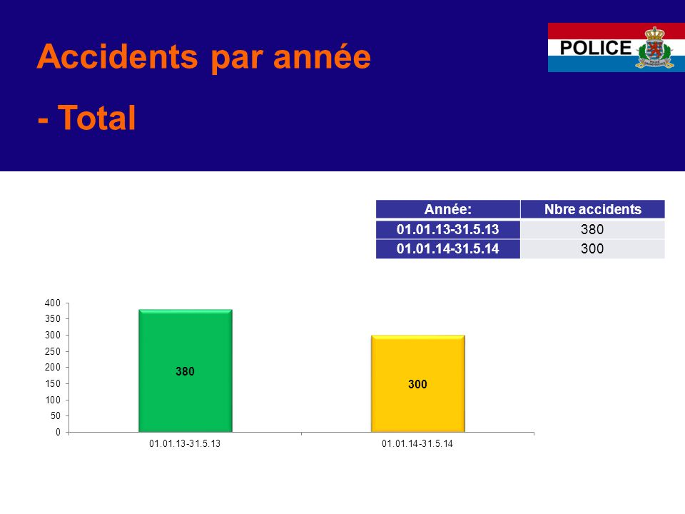 Accidents par année - Total Année:Nbre accidents 01.01.13-31.5.13380 01.01.14-31.5.14300
