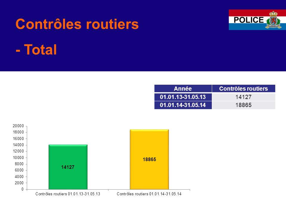 Contrôles routiers - Total AnnéeContrôles routiers 01.01.13-31.05.1314127 01.01.14-31.05.1418865