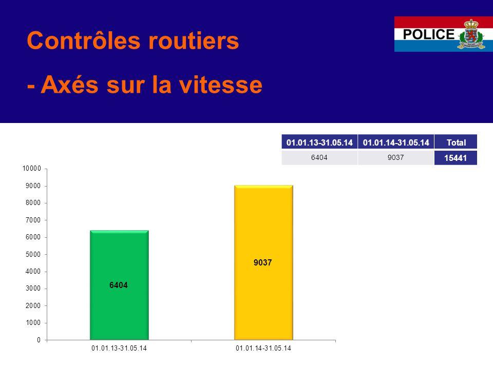 Contrôles routiers - Axés sur la vitesse 01.01.13-31.05.1401.01.14-31.05.14Total 64049037 15441