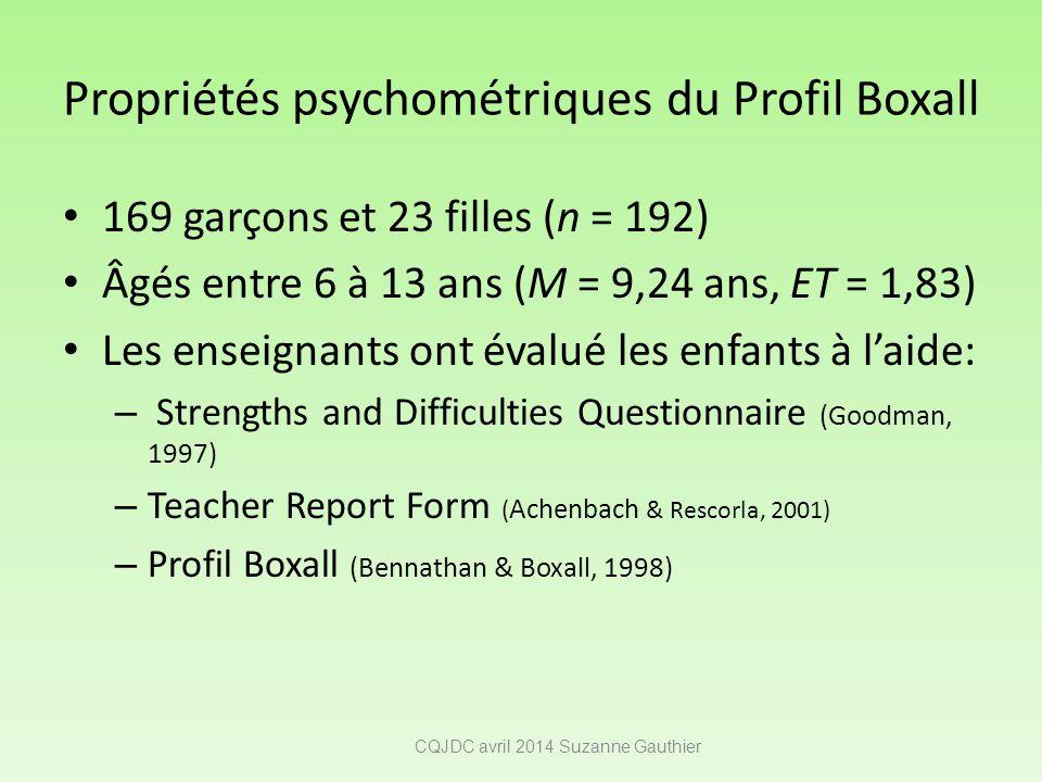 Propriétés psychométriques du Profil Boxall 169 garçons et 23 filles (n = 192) Âgés entre 6 à 13 ans (M = 9,24 ans, ET = 1,83) Les enseignants ont éva