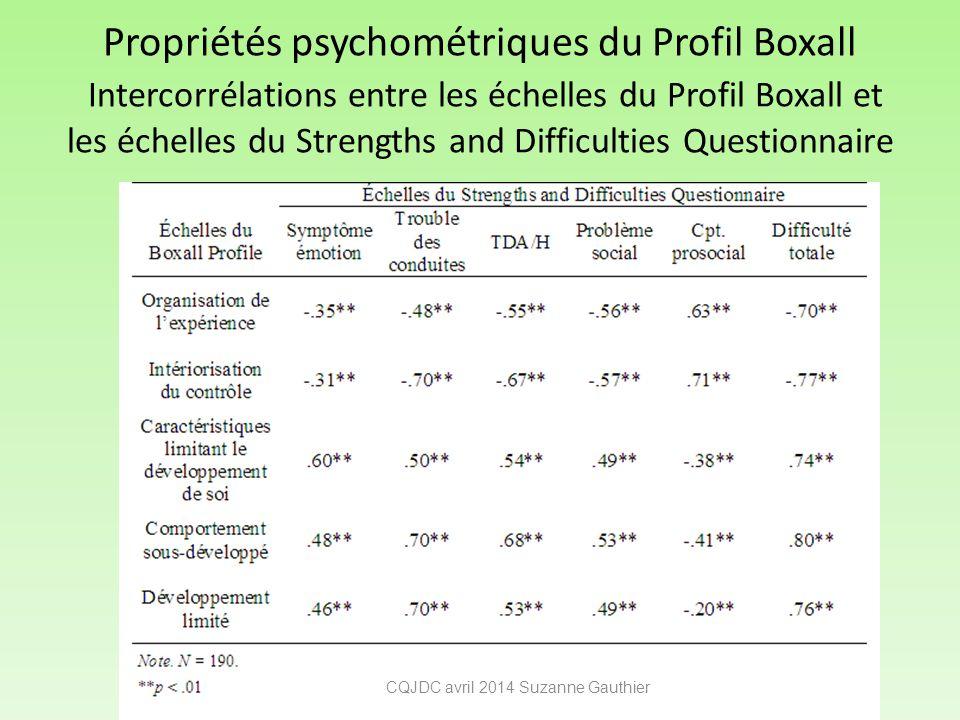 Propriétés psychométriques du Profil Boxall Intercorrélations entre les échelles du Profil Boxall et les échelles du Strengths and Difficulties Questi
