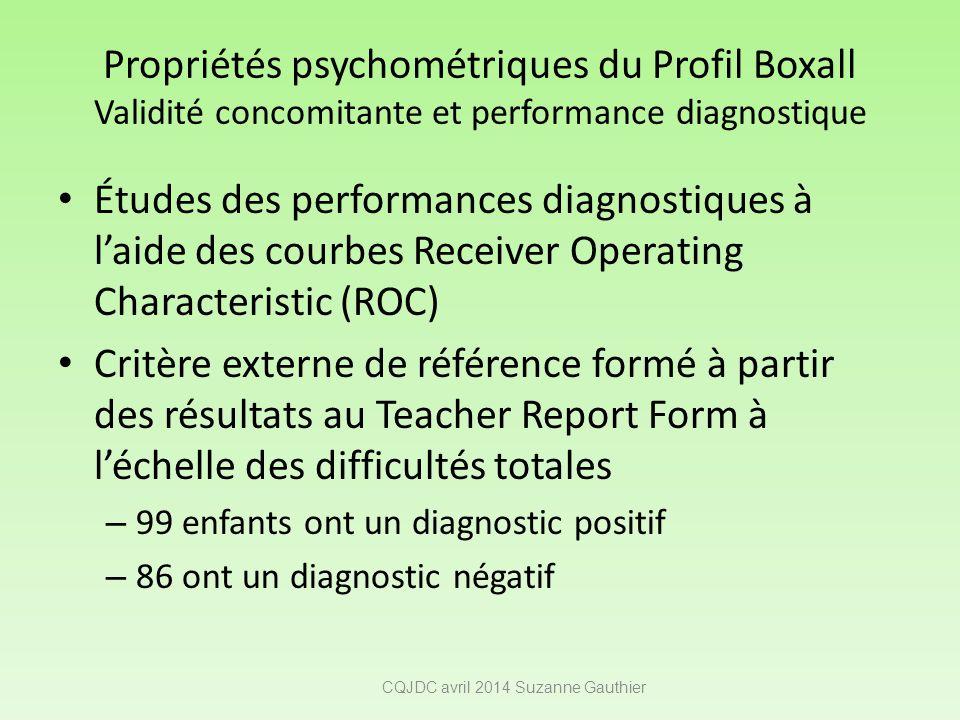 Propriétés psychométriques du Profil Boxall Validité concomitante et performance diagnostique Études des performances diagnostiques à l'aide des courb