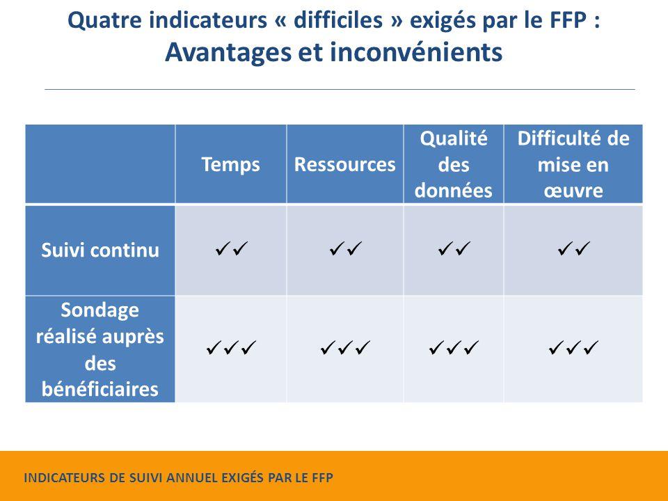 TempsRessources Qualité des données Difficulté de mise en œuvre Suivi continu Sondage réalisé auprès des bénéficiaires Quatre indicateurs « difficiles » exigés par le FFP : Avantages et inconvénients INDICATEURS DE SUIVI ANNUEL EXIGÉS PAR LE FFP
