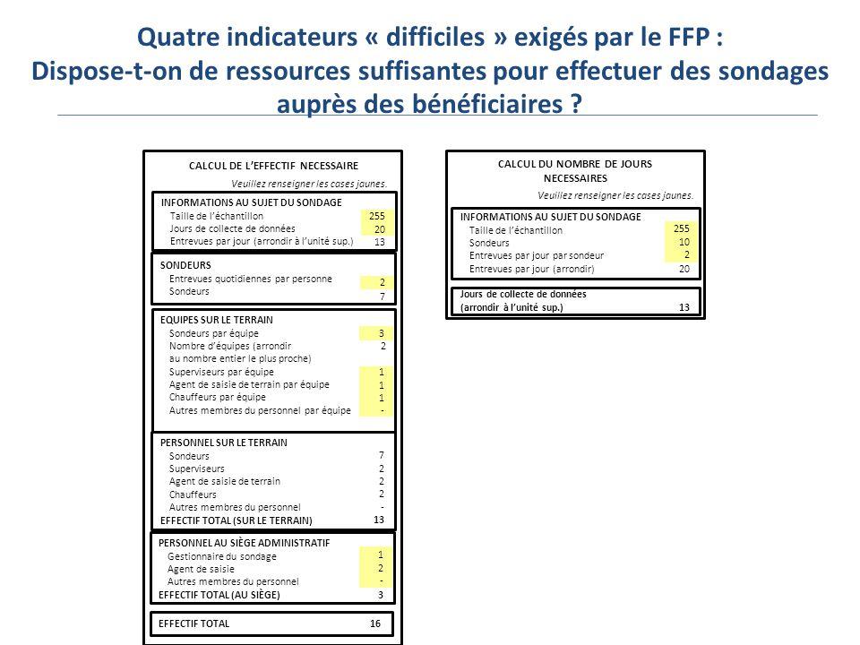 Quatre indicateurs « difficiles » exigés par le FFP : Dispose-t-on de ressources suffisantes pour effectuer des sondages auprès des bénéficiaires .