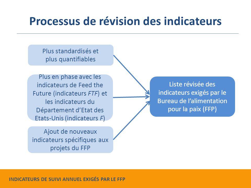 Liste révisée des indicateurs exigés par le Bureau de l'alimentation pour la paix (FFP) Plus standardisés et plus quantifiables Plus en phase avec les indicateurs de Feed the Future (indicateurs FTF) et les indicateurs du Département d'Etat des Etats-Unis (indicateurs F) Ajout de nouveaux indicateurs spécifiques aux projets du FFP Processus de révision des indicateurs INDICATEURS DE SUIVI ANNUEL EXIGÉS PAR LE FFP