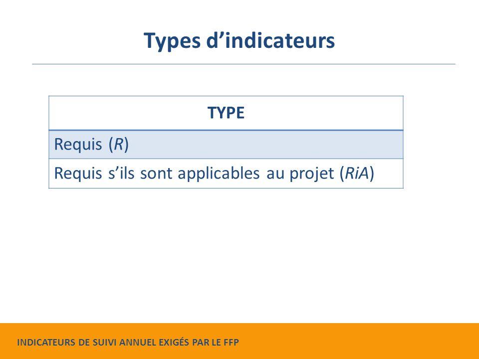 TYPE Requis (R) Requis s'ils sont applicables au projet (RiA) Types d'indicateurs INDICATEURS DE SUIVI ANNUEL EXIGÉS PAR LE FFP