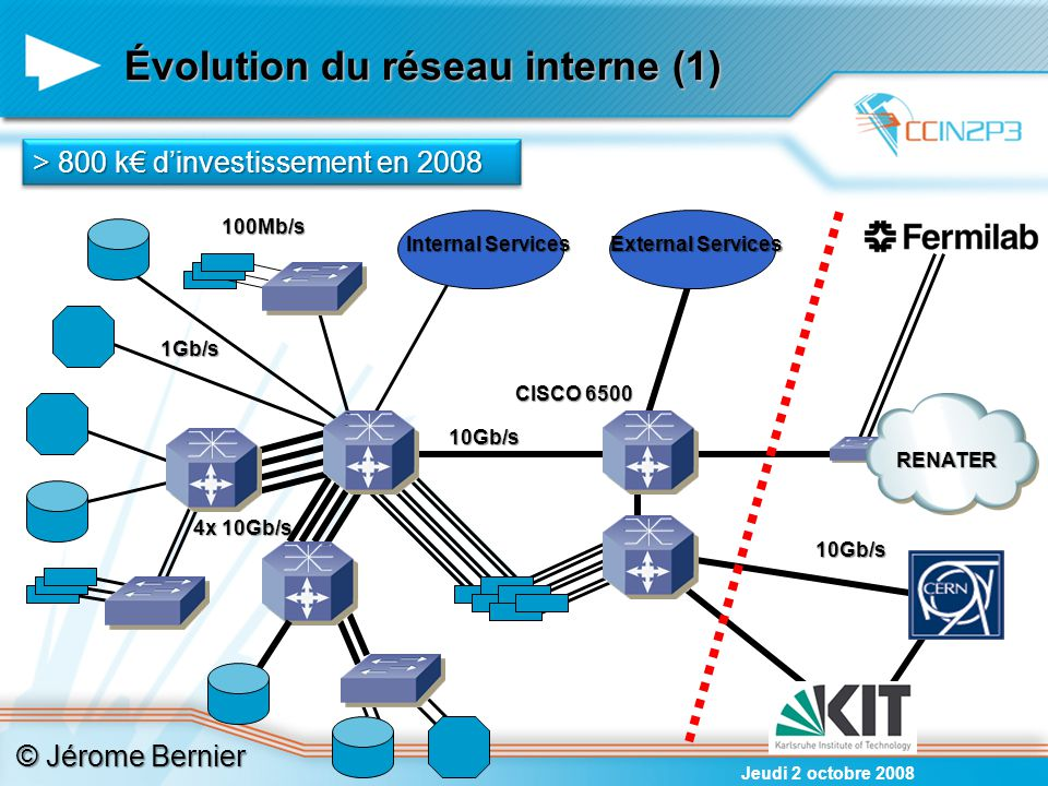 4x 10Gb/s Internal Services Internal Services External Services 10Gb/s 100Mb/s CISCO 6500 1Gb/s Évolution du réseau interne (1) 10Gb/s RENATER > 800 k