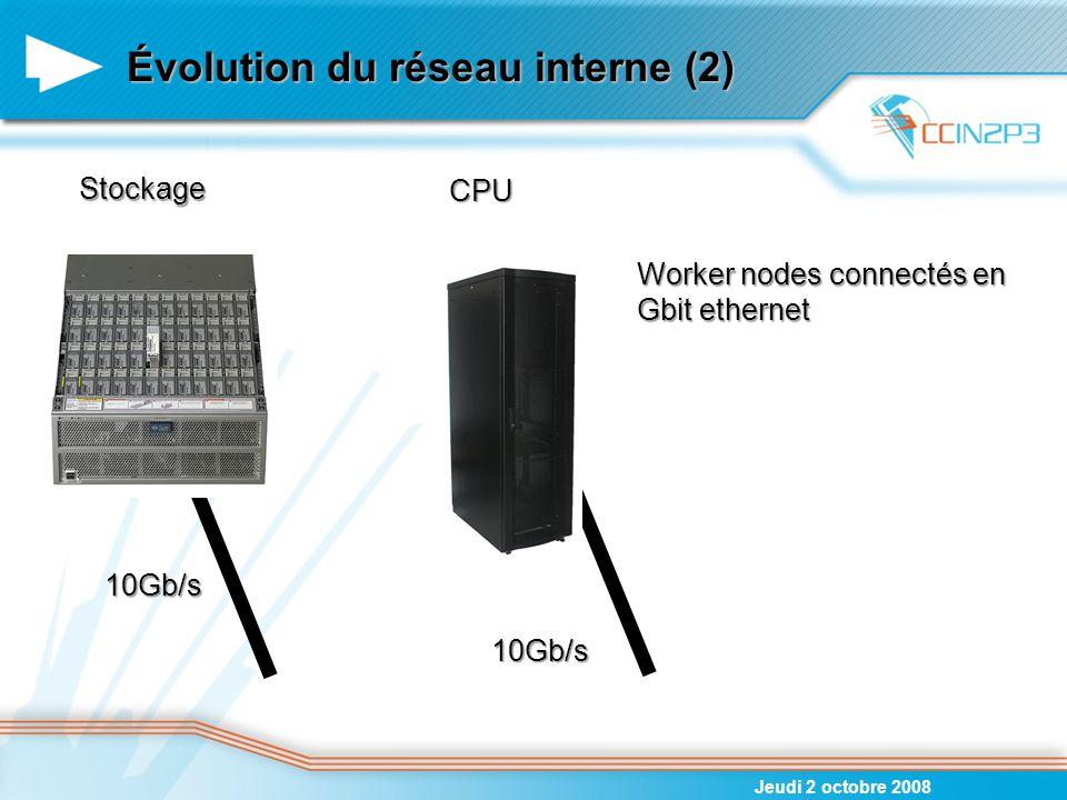 Évolution du réseau interne (2) Jeudi 2 octobre 2008 10Gb/s 10Gb/s Worker nodes connectés en Gbit ethernet Stockage CPU