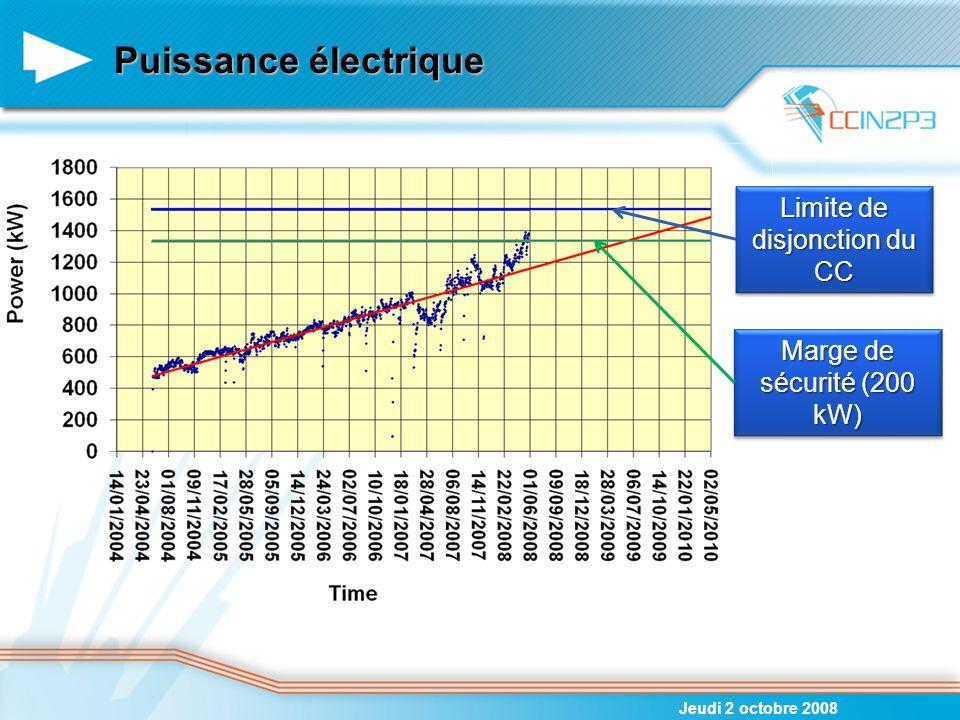 Puissance électrique Jeudi 2 octobre 2008 Limite de disjonction du CC Marge de sécurité (200 kW)