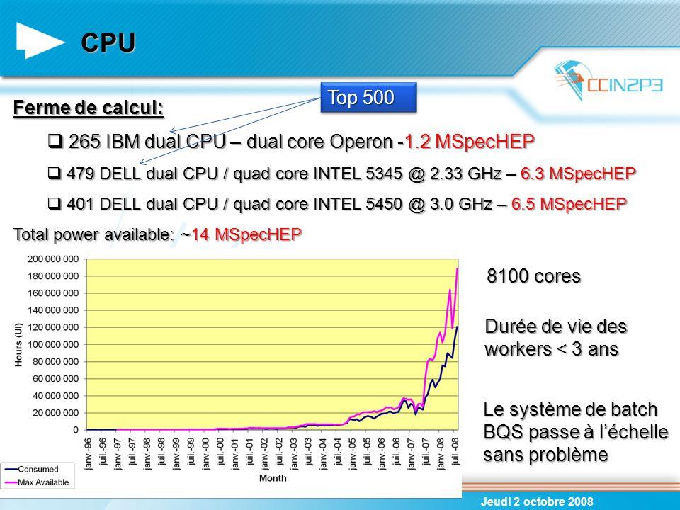 CPU (2) Jeudi 2 octobre 2008 Disponibilité de la ferme:  2007: 83.9 %  2008: 93.1 % Problèmes électriques et travaux d'infrastructure CPU consommé CPU disponible 2006: 82% 2007: 66% 2008: 61% { Coexistence de 3 OS: SL3 – SL4 32 bits – SL4 64 bits Augmentation impressionnante de la puissance CPU dans un laps de temps très court  Les expériences LHC n'étaient pas complètement prêtes à l'utiliser  Stockage / I/O / Réseau / Software / Transfert de données… doivent être parfaitement au point et parfaitement équilibrés pour utiliser efficacement le CPU