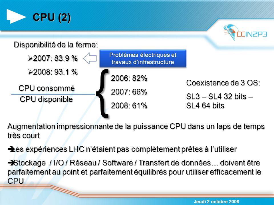 CPU (2) Jeudi 2 octobre 2008 Disponibilité de la ferme:  2007: 83.9 %  2008: 93.1 % Problèmes électriques et travaux d'infrastructure CPU consommé C