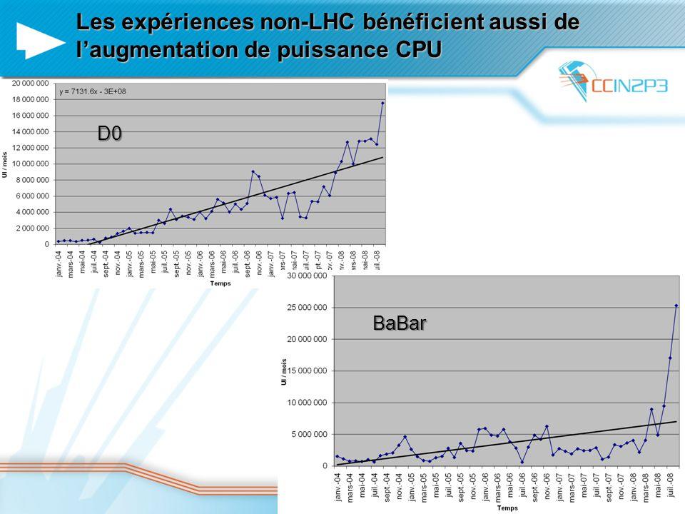 Les expériences non-LHC bénéficient aussi de l'augmentation de puissance CPU Jeudi 2 octobre 2008 D0 BaBar