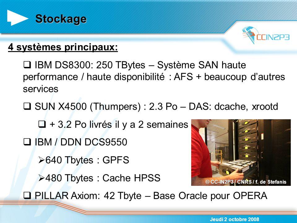 Protocoles supportés Jeudi 2 octobre 2008 dcache: A destination des SE - EGEE LHC : (1053 TB) ILC: 20 TB PHENIX: 28 TB - VIRGO: 2 TB – Latice QCD: 2 TB – Biomed: 2 TB xrootd: Total: 347 TB partagés entre BaBar – D0 – INDRA – ANTARES SRB: The Storage Resource Broker Total 146 TB partagés entre BaBar – Auger – plusieurs groupes de biologie GPFS Espace utilisateur orienté analyse Total 280 TB utilisés par toutes les expériences Principaux utilisateurs: Supernovae, Planck, Auger, BaBar, HESS, PHENIX, COMPASS, D0 and INTEGRAL +AFS pour les homes et les softs des expériences