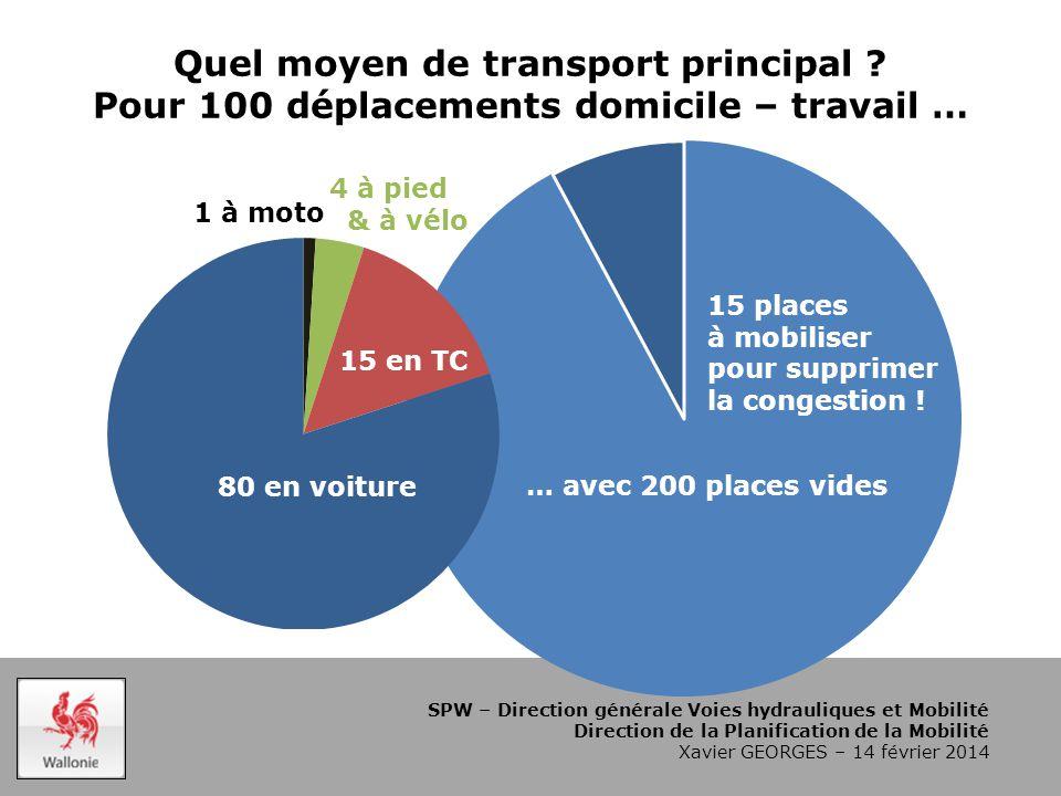 SPW – Direction générale Voies hydrauliques et Mobilité Direction de la Planification de la Mobilité Xavier GEORGES – 14 février 2014 Quel moyen de transport principal .