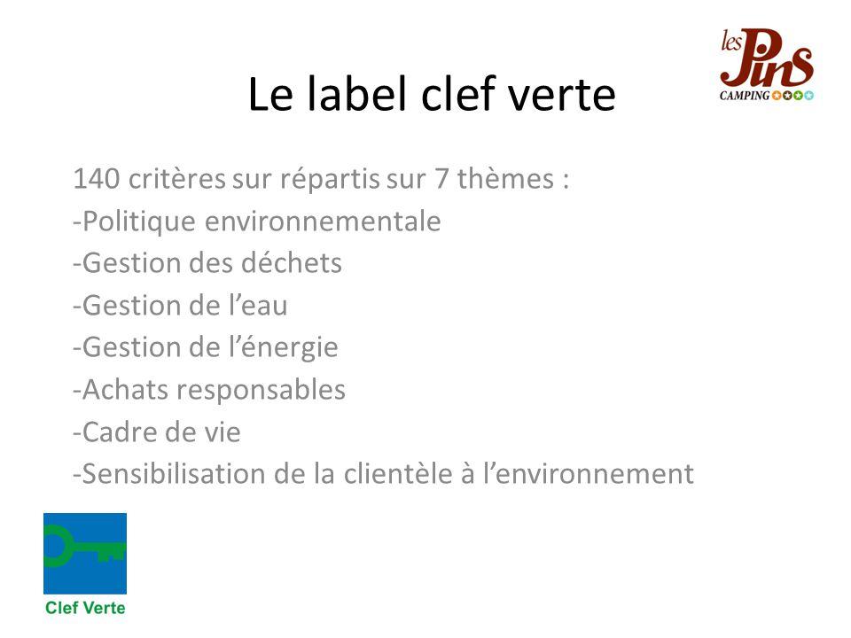 Le label clef verte 140 critères sur répartis sur 7 thèmes : -Politique environnementale -Gestion des déchets -Gestion de l'eau -Gestion de l'énergie -Achats responsables -Cadre de vie -Sensibilisation de la clientèle à l'environnement