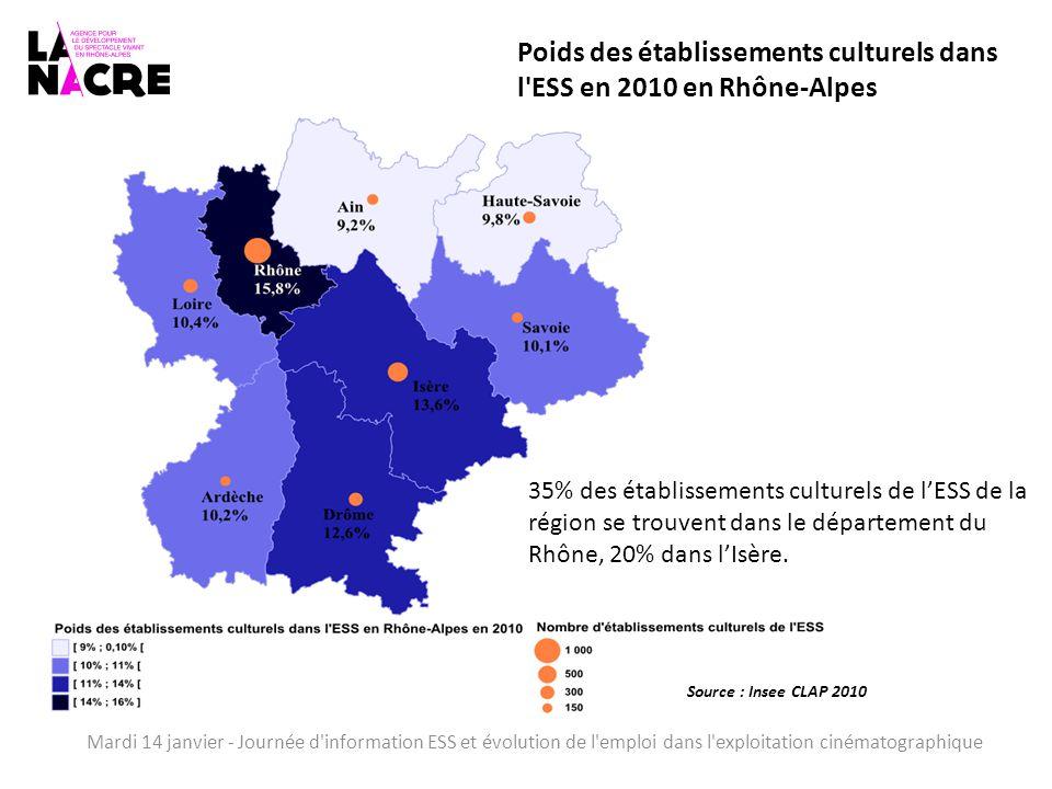 Mardi 14 janvier - Journée d information ESS et évolution de l emploi dans l exploitation cinématographique Poids des établissements culturels dans l ESS en 2010 en Rhône-Alpes Source : Insee CLAP 2010 35% des établissements culturels de l'ESS de la région se trouvent dans le département du Rhône, 20% dans l'Isère.