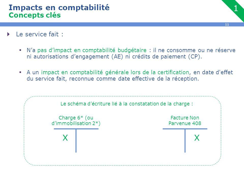 11  Le service fait :  N'a pas d'impact en comptabilité budgétaire : il ne consomme ou ne réserve ni autorisations d'engagement (AE) ni crédits de paiement (CP).