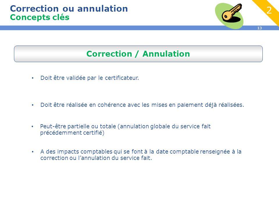 13 Correction ou annulation Concepts clés Correction / Annulation Doit être validée par le certificateur.