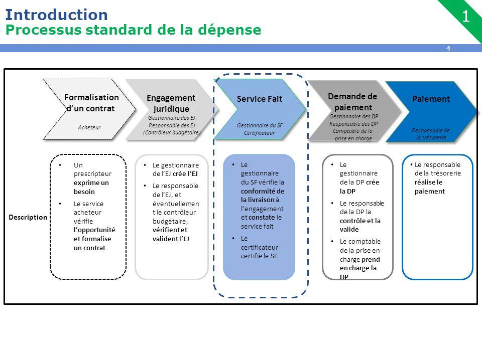 4 Introduction Processus standard de la dépense 1 Un prescripteur exprime un besoin Le service acheteur vérifie l'opportunité et formalise un contrat Le gestionnaire de l'EJ crée l'EJ Le responsable de l'EJ, et éventuellemen t le contrôleur budgétaire, vérifient et valident l'EJ Le gestionnaire du SF vérifie la conformité de la livraison à l'engagement et constate le service fait Le certificateur certifie le SF Le gestionnaire de la DP crée la DP Le responsable de la DP la contrôle et la valide Le comptable de la prise en charge prend en charge la DP Le responsable de la trésorerie réalise le paiement Formalisation d'un contrat Acheteur Formalisation d'un contrat Acheteur Engagement juridique Gestionnaire des EJ Responsable des EJ (Contrôleur budgétaire) Engagement juridique Gestionnaire des EJ Responsable des EJ (Contrôleur budgétaire) Service Fait Gestionnaire du SF Certificateur Service Fait Gestionnaire du SF Certificateur Demande de paiement Gestionnaire des DP Responsable des DP Comptable de la prise en charge Demande de paiement Gestionnaire des DP Responsable des DP Comptable de la prise en charge Paiement Responsable de la trésorerie Paiement Responsable de la trésorerie Description