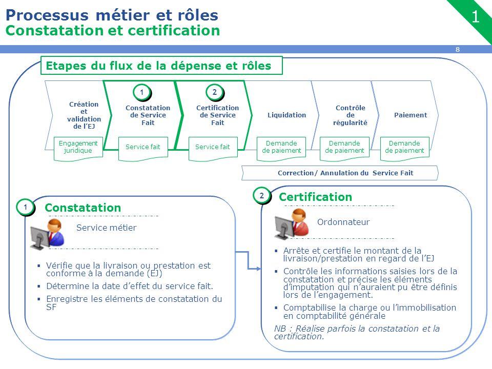 8  Arrête et certifie le montant de la livraison/prestation en regard de l'EJ  Contrôle les informations saisies lors de la constatation et précise les éléments d'imputation qui n'auraient pu être définis lors de l'engagement.