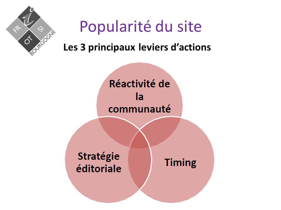 Les 3 principaux leviers d'actions. Popularité du site