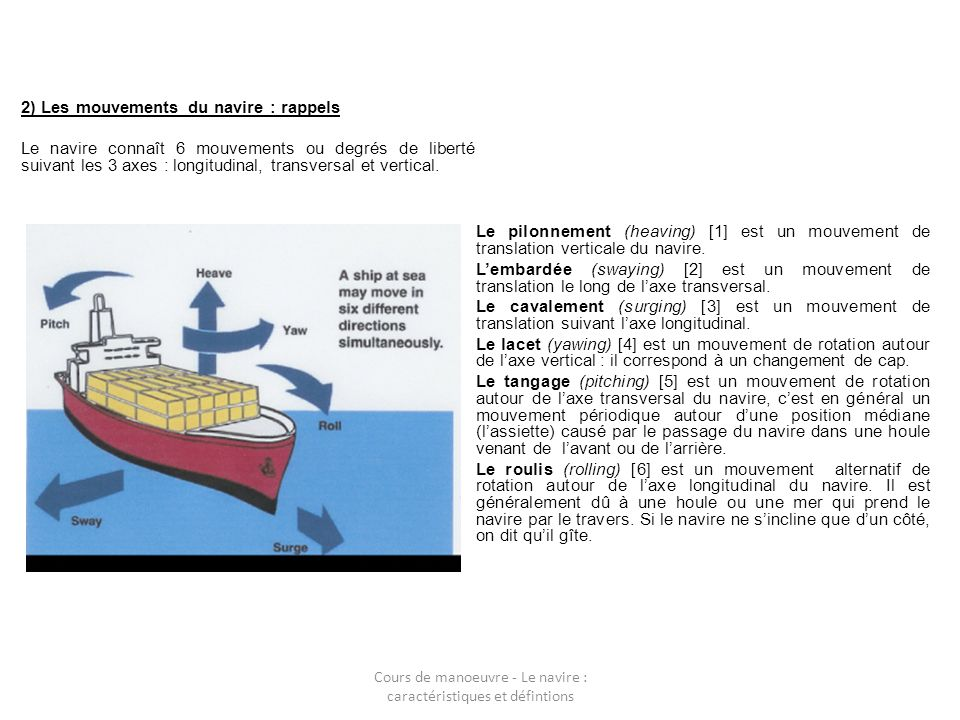 2) Les mouvements du navire : rappels Le navire connaît 6 mouvements ou degrés de liberté suivant les 3 axes : longitudinal, transversal et vertical.