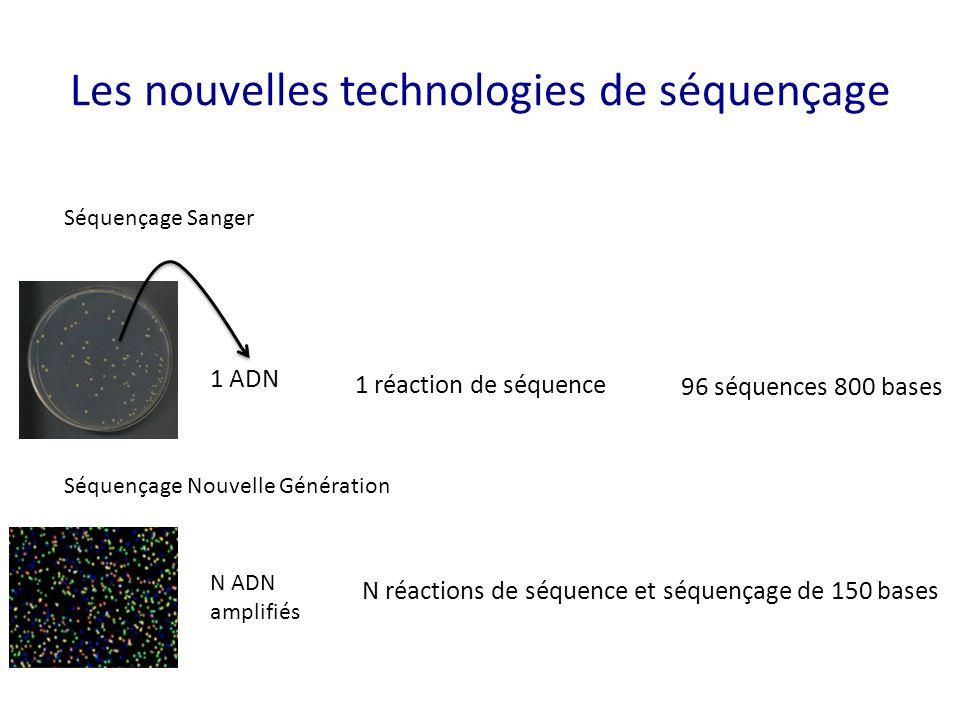 Les nouvelles technologies de séquençage Séquençage Sanger 1 ADN 1 réaction de séquence 96 séquences 800 bases N ADN amplifiés N réactions de séquence
