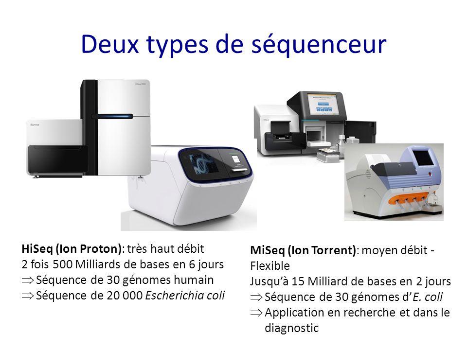 Deux types de séquenceur HiSeq (Ion Proton): très haut débit 2 fois 500 Milliards de bases en 6 jours  Séquence de 30 génomes humain  Séquence de 20