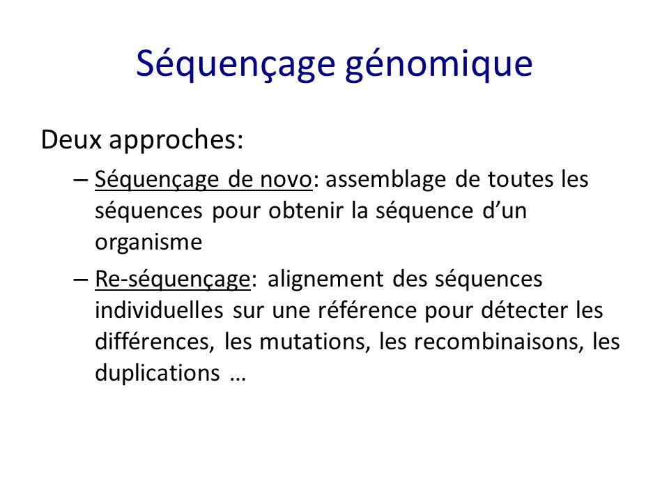 Séquençage génomique Deux approches: – Séquençage de novo: assemblage de toutes les séquences pour obtenir la séquence d'un organisme – Re-séquençage: