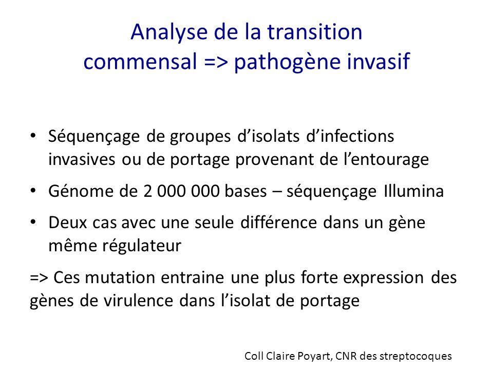 Analyse de la transition commensal => pathogène invasif Séquençage de groupes d'isolats d'infections invasives ou de portage provenant de l'entourage