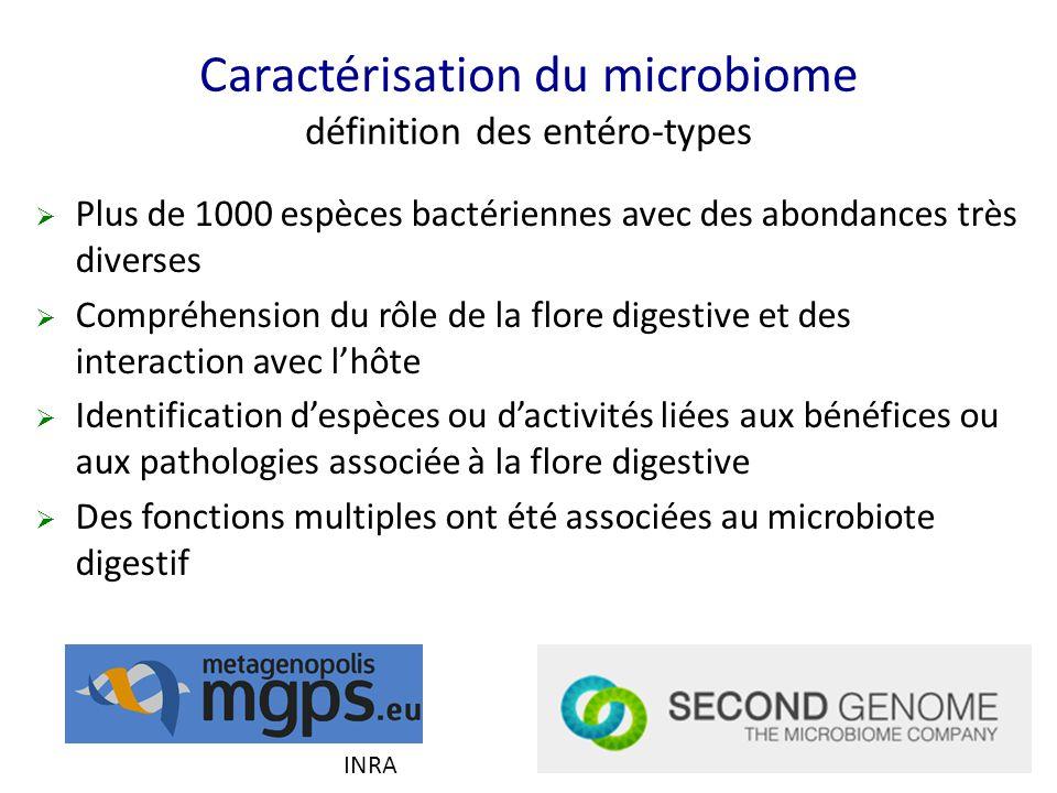  Plus de 1000 espèces bactériennes avec des abondances très diverses  Compréhension du rôle de la flore digestive et des interaction avec l'hôte  I