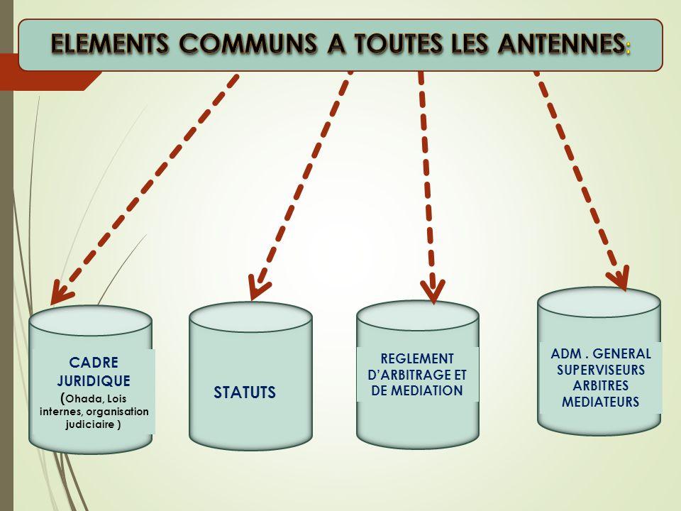 Programmes d'activités et DOSSIERS Règlements Intérieurs Secrétariats - Greffes Directoires Sites d'implantation