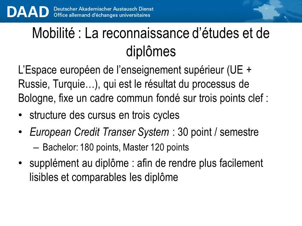 Le paysage de l'enseignement supérieur Les établissements : types et particularités Les diplômes Mobilité : La reconnaissance d'études et de diplômes