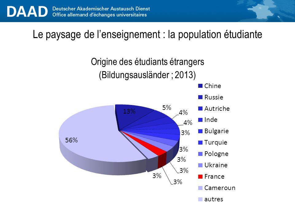 Origine des étudiants étrangers (Bildungsausländer ; 2013) Le paysage de l'enseignement : la population étudiante