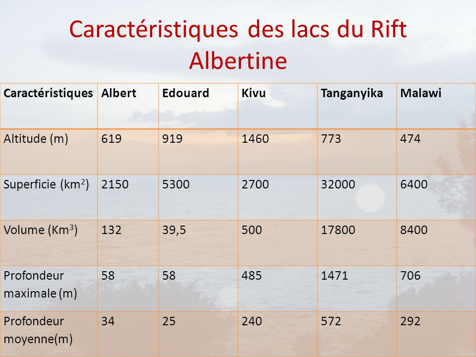 Caractéristiques des lacs du Rift Albertine CaractéristiquesAlbertEdouardKivuTanganyikaMalawi Altitude (m)6199191460773474 Superficie (km 2 )215053002