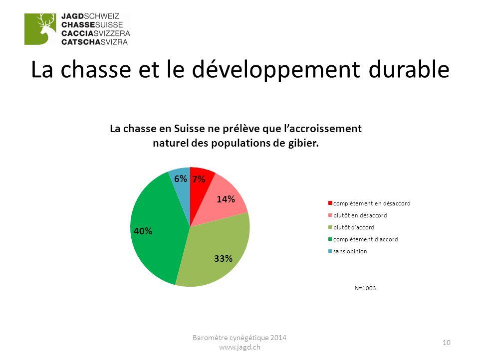 La chasse et le développement durable 10 Baromètre cynégétique 2014 www.jagd.ch