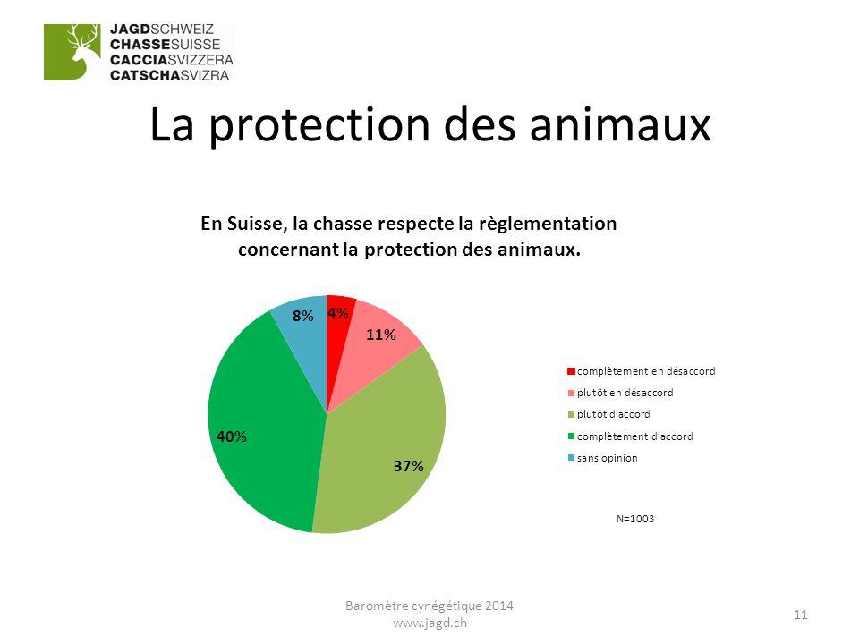 La protection des animaux 11 Baromètre cynégétique 2014 www.jagd.ch