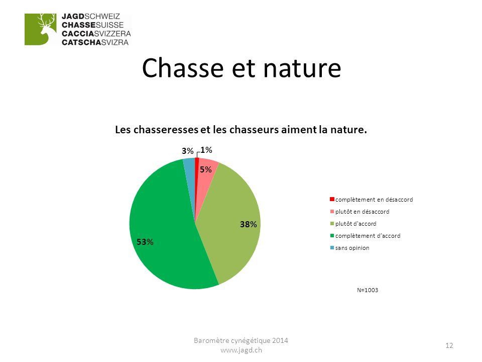 Chasse et nature 12 Baromètre cynégétique 2014 www.jagd.ch